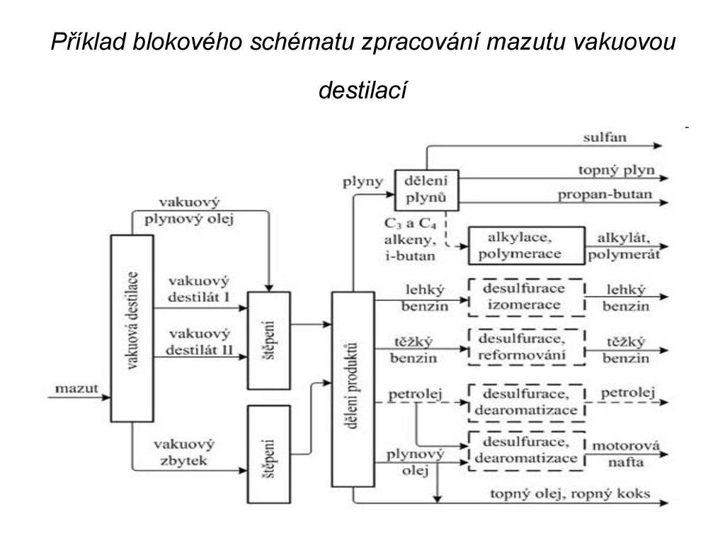 eb4580e3d19 21 Příklad blokového schématu zpracování mazutu vakuovou destilací