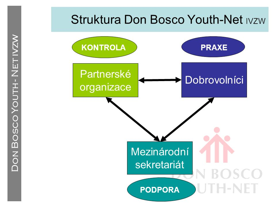 Struktura Don Bosco Youth-Net IVZW