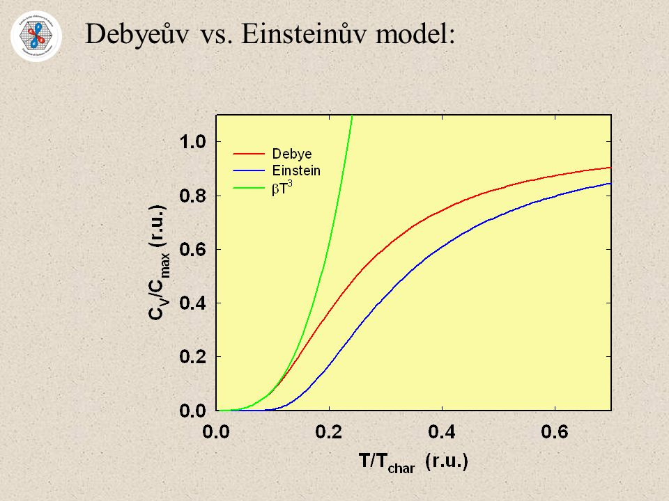 Debyeův vs. Einsteinův model: