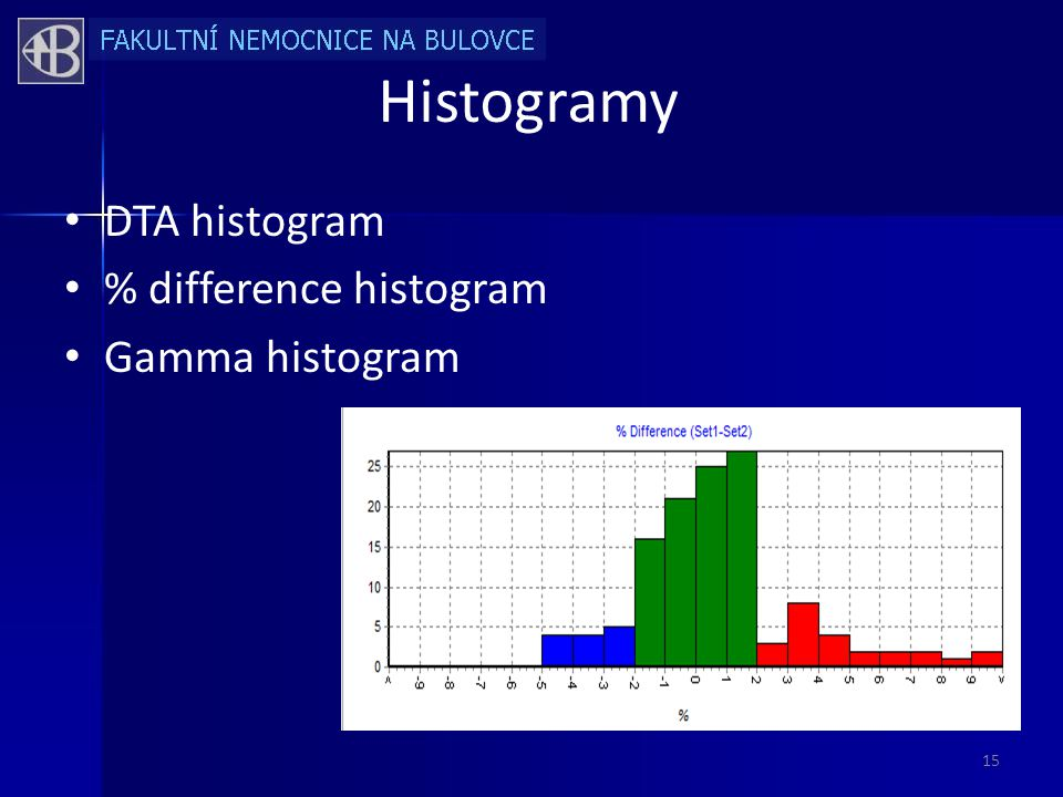 Histogramy DTA histogram % difference histogram Gamma histogram