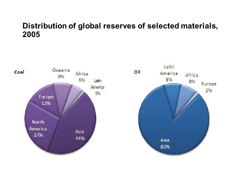 Distribution of global reserves of selected materials, 2005