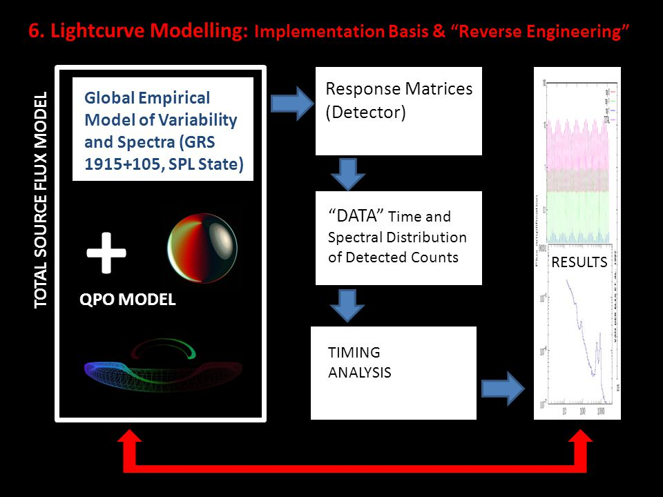 6. Lightcurve Modelling: Implementation Basis & Reverse Engineering