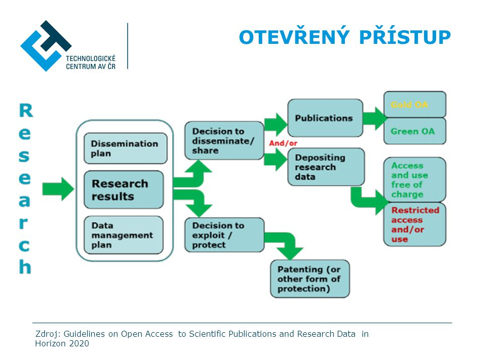 OTEVŘENÝ PŘÍSTUP Zdroj: Guidelines on Open Access to Scientific Publications and Research Data in Horizon 2020.