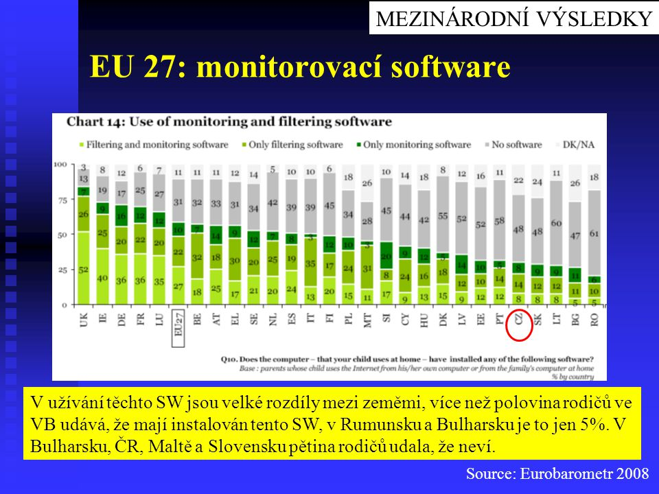EU 27: monitorovací software