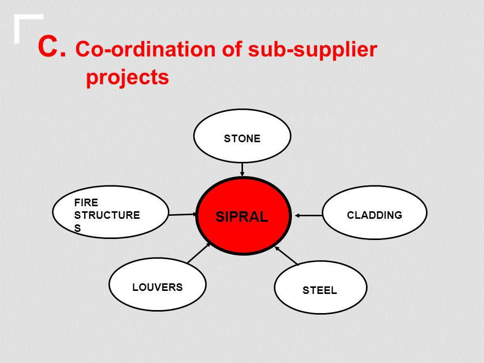C. Co-ordination of sub-supplier projects