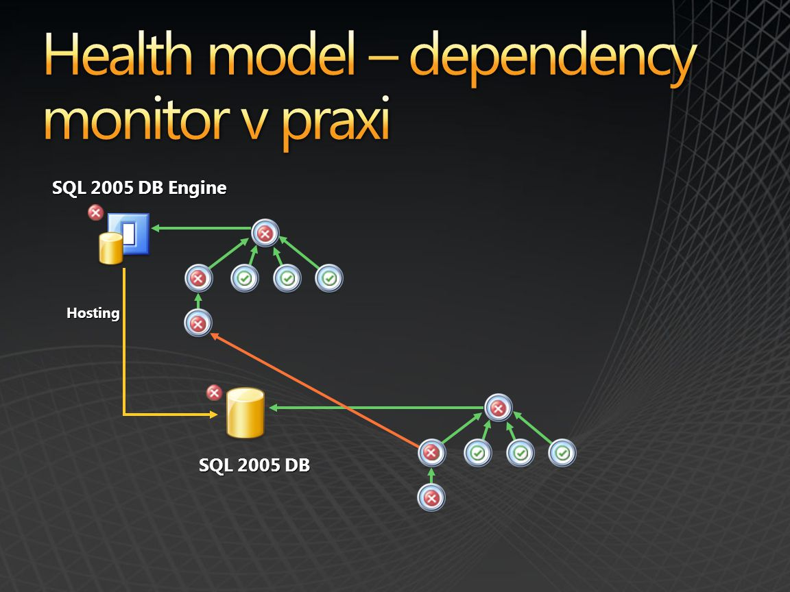 Health model – dependency monitor v praxi