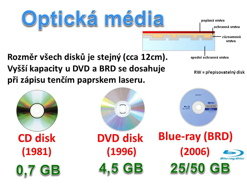 Optická média 4,5 GB 25/50 GB 0,7 GB Blue-ray (BRD) CD disk DVD disk