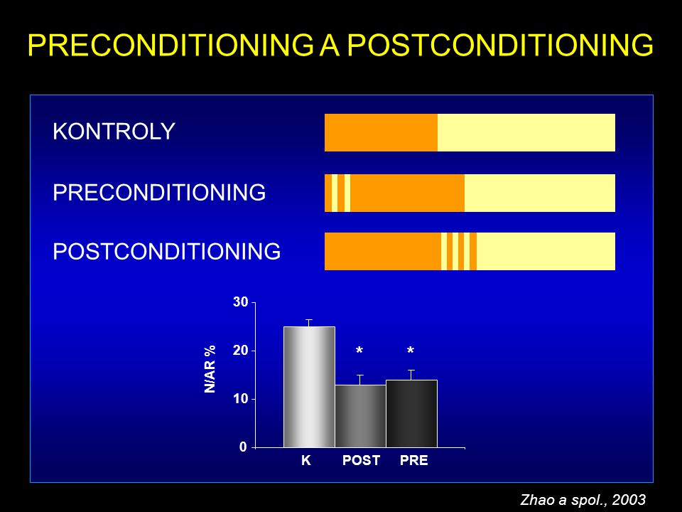 PRECONDITIONING A POSTCONDITIONING