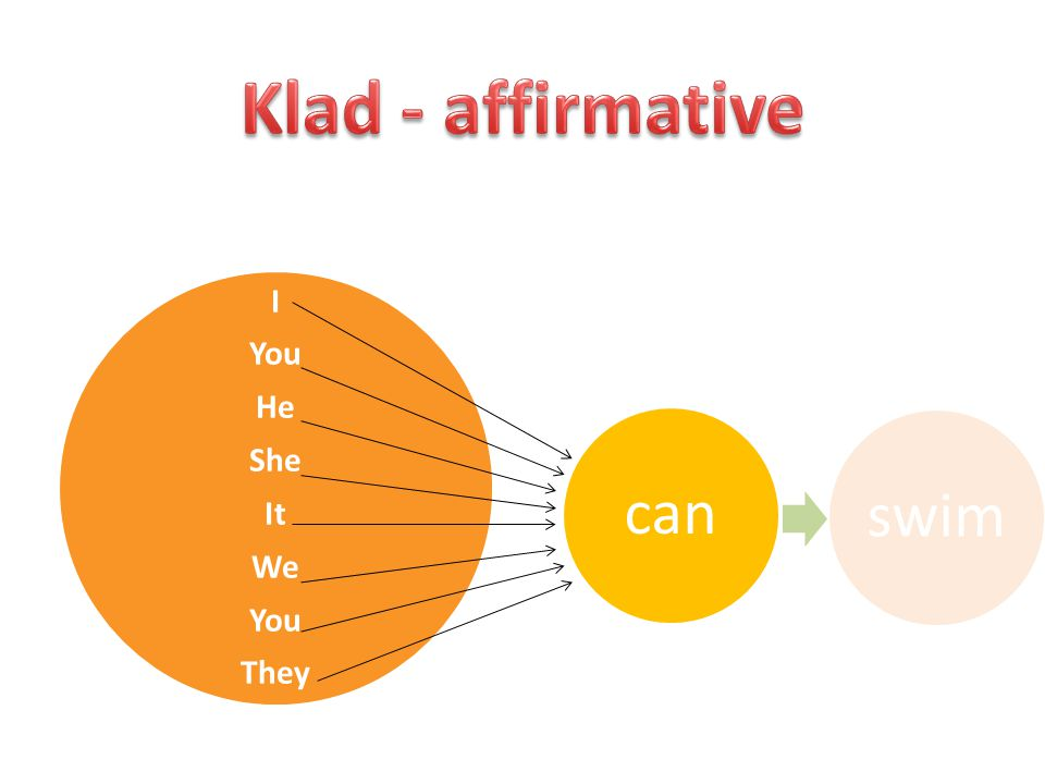 Klad - affirmative can swim I You He She It We They