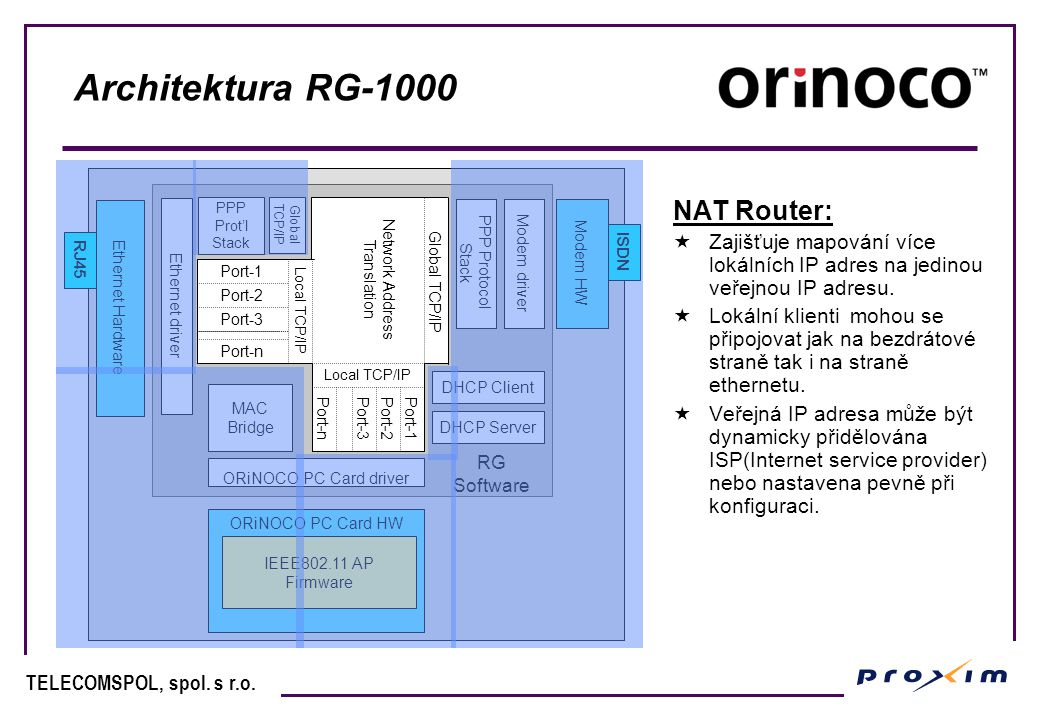 D03 - ORiNOCO RG-based Wireless LANs - Technology