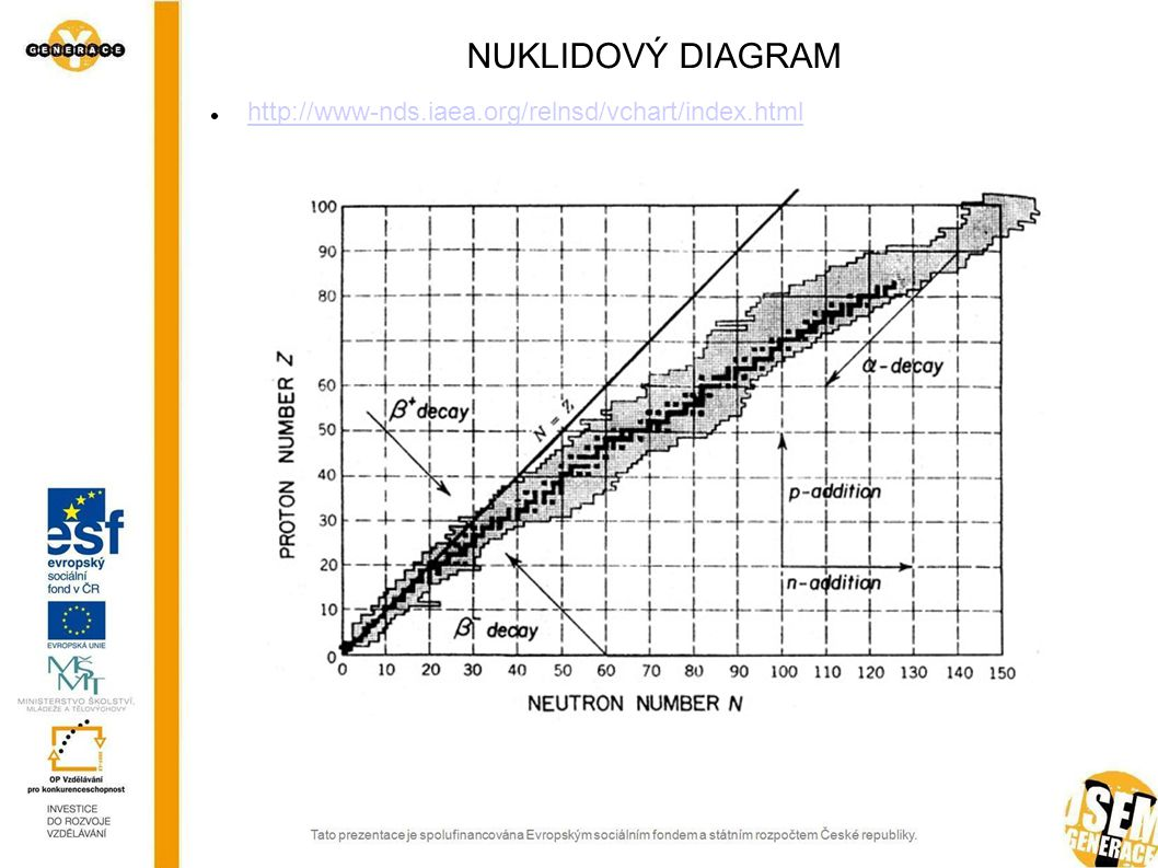 NUKLIDOVÝ DIAGRAM http://www-nds.iaea.org/relnsd/vchart/index.html