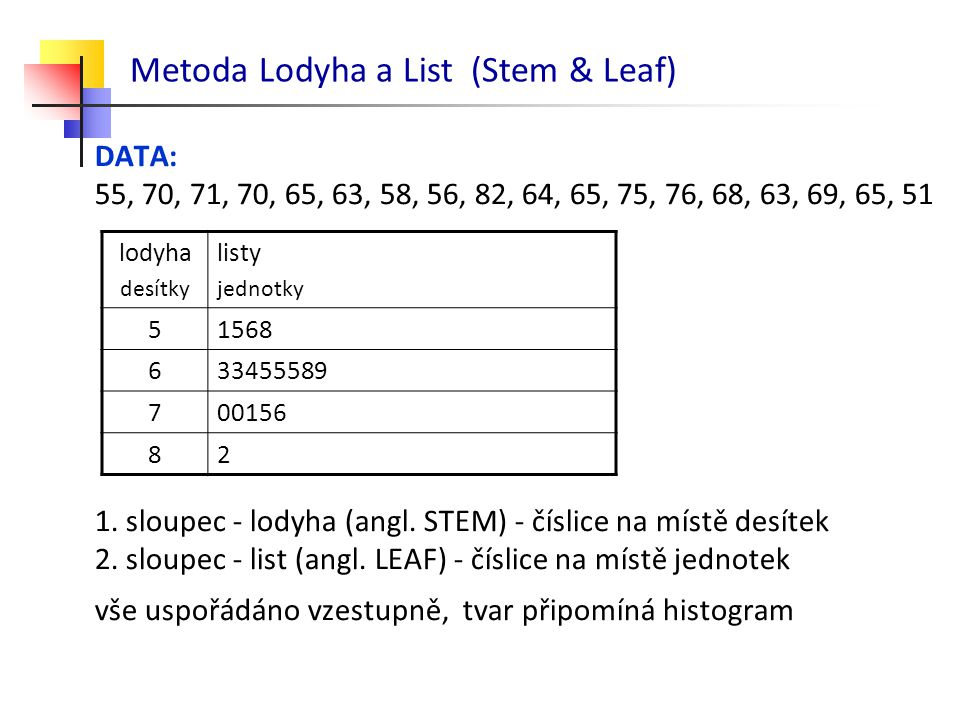 Metoda Lodyha a List (Stem & Leaf)