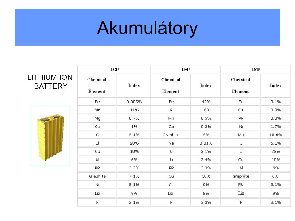 Akumulátory LITHIUM-ION BATTERY