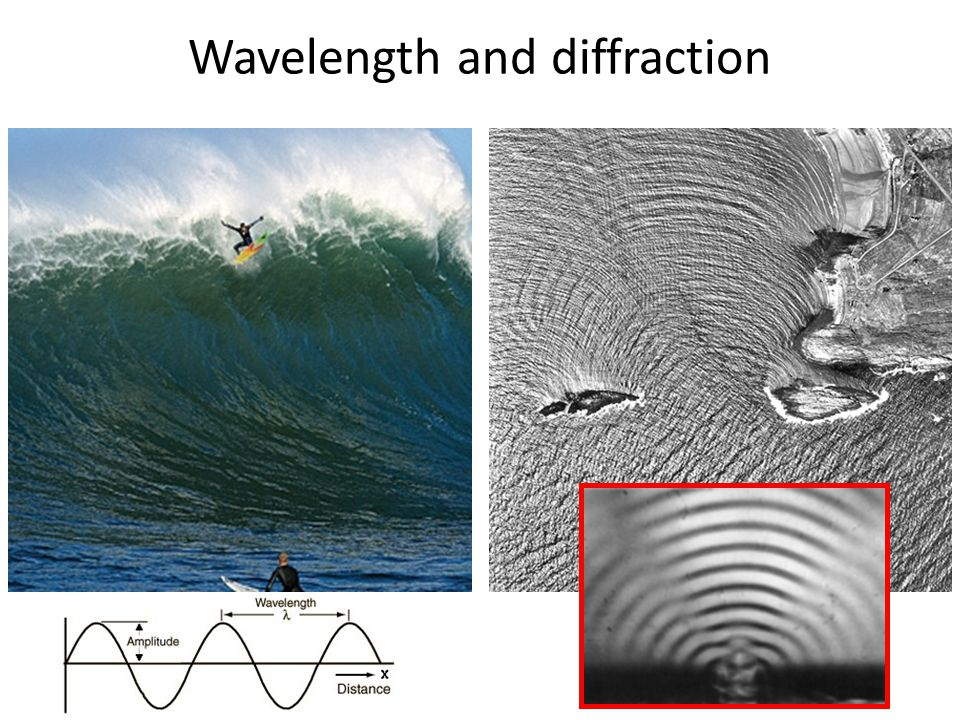 Wavelength and diffraction