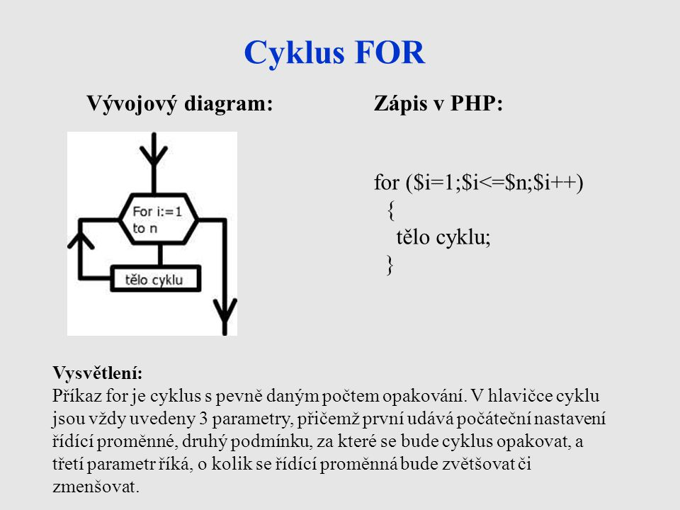 Cyklus FOR Vývojový diagram: Zápis v PHP: for ($i=1;$i<=$n;$i++) {