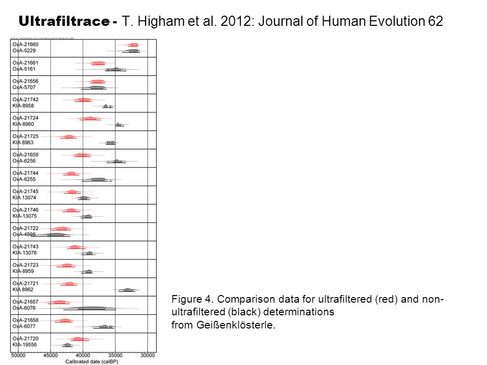 Ultrafiltrace - T. Higham et al. 2012: Journal of Human Evolution 62