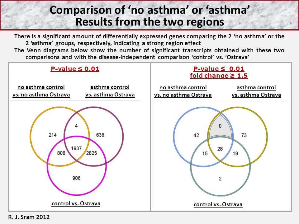 Comparison of 'no asthma' or 'asthma' Results from the two regions