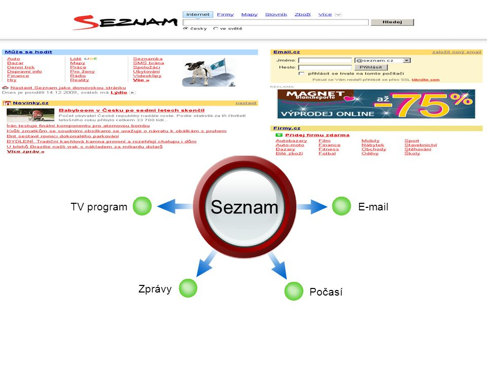 Diagram Seznam Add Your Text Add Your Text TV program  Zprávy