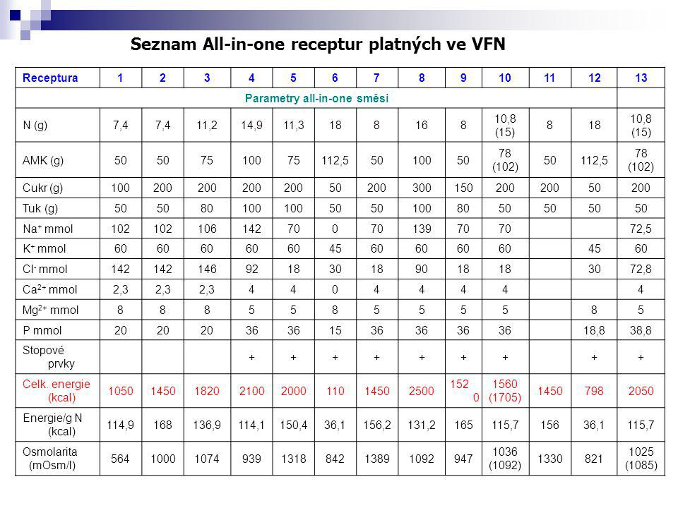 Seznam All-in-one receptur platných ve VFN Parametry all-in-one směsi