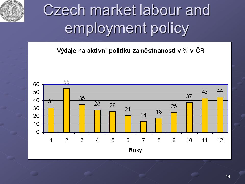 Czech market labour and employment policy