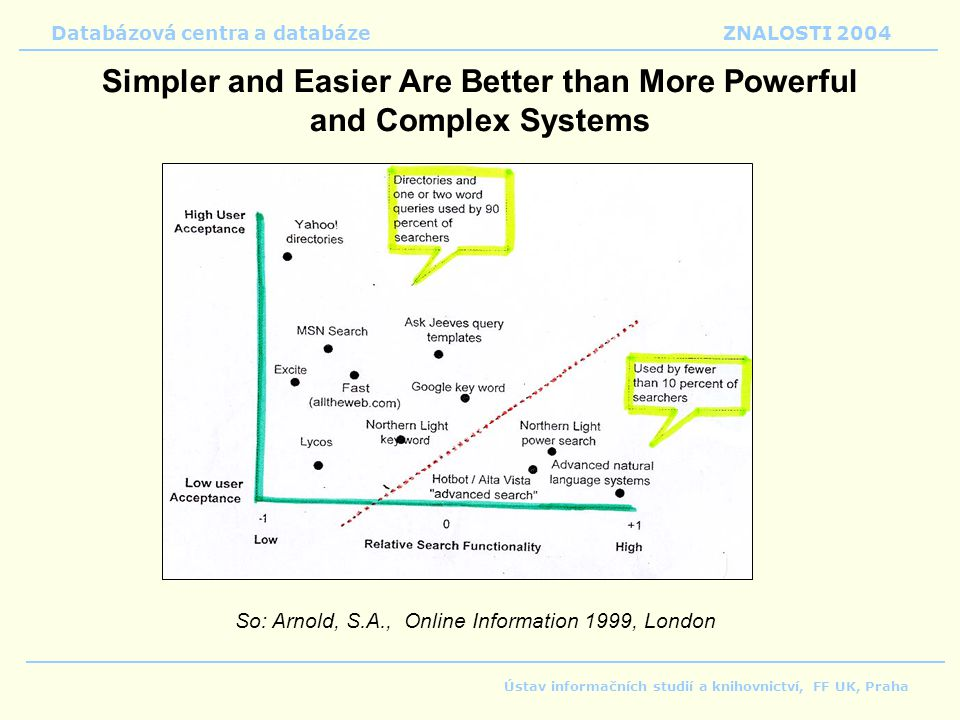 Simpler and Easier Are Better than More Powerful and Complex Systems