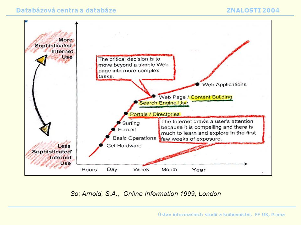 So: Arnold, S.A., Online Information 1999, London