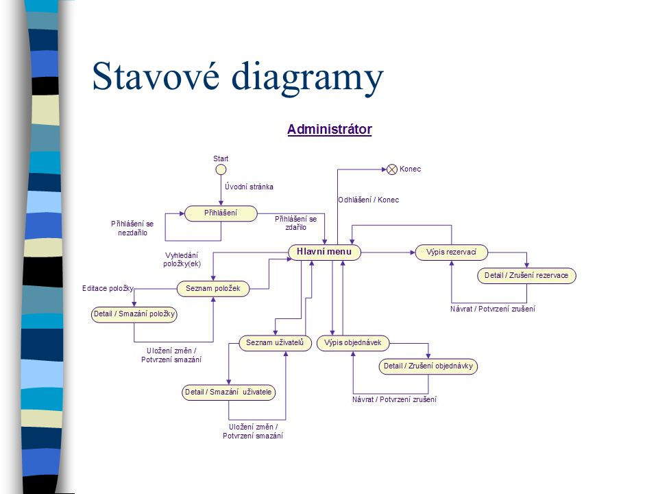 Stavové diagramy