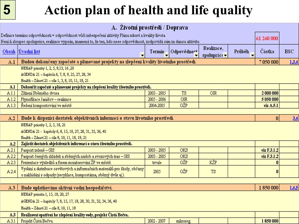 Action plan of health and life quality