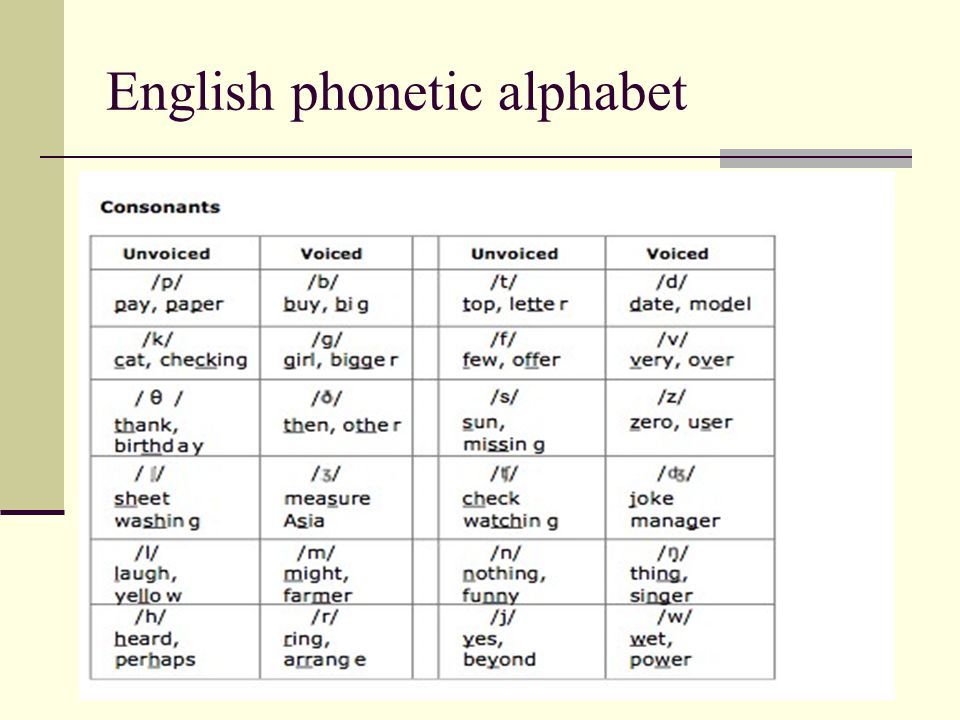 English phonetic alphabet