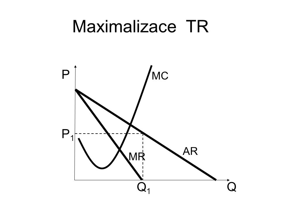 Maximalizace TR P MC P1 AR MR Q1 Q