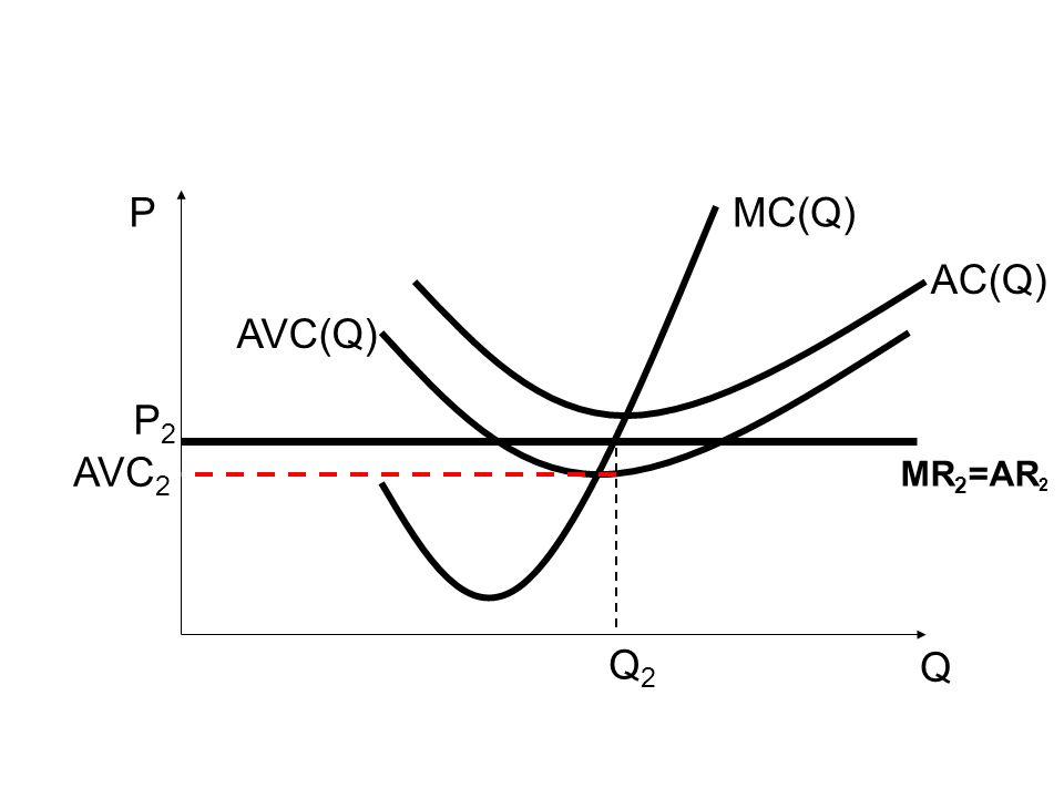 P MC(Q) AC(Q) AVC(Q) P2 AVC2 MR2=AR2 Q2 Q