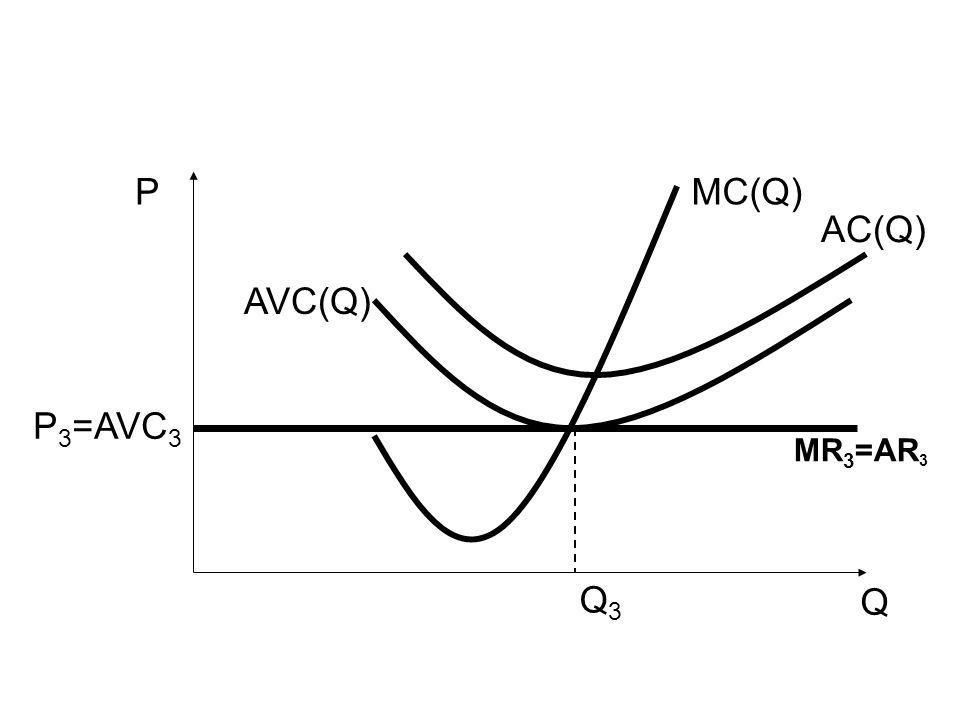 P MC(Q) AC(Q) AVC(Q) P3=AVC3 MR3=AR3 Q3 Q