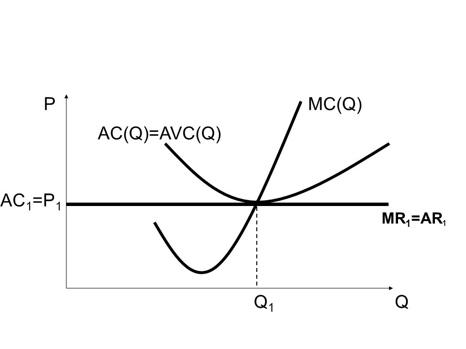 P MC(Q) AC(Q)=AVC(Q) AC1=P1 MR1=AR1 Q1 Q