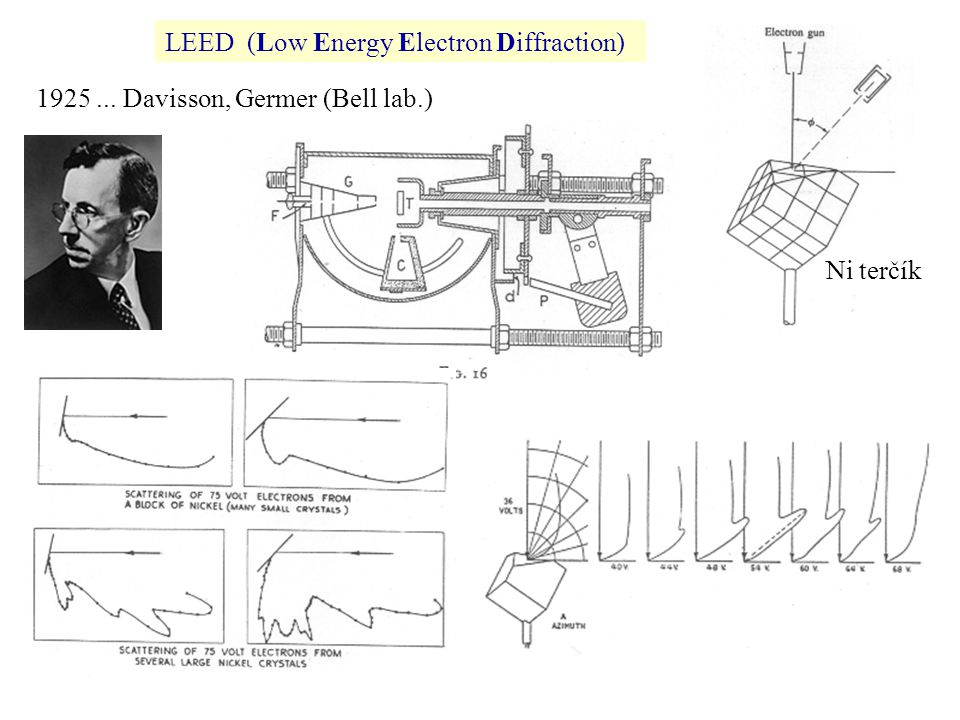 LEED (Low Energy Electron Diffraction)