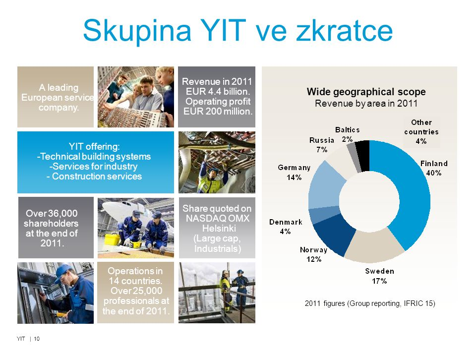 Skupina YIT ve zkratce Wide geographical scope Revenue by area in 2011