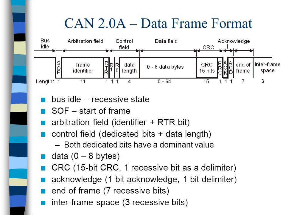 CAN 2.0A – Data Frame Format