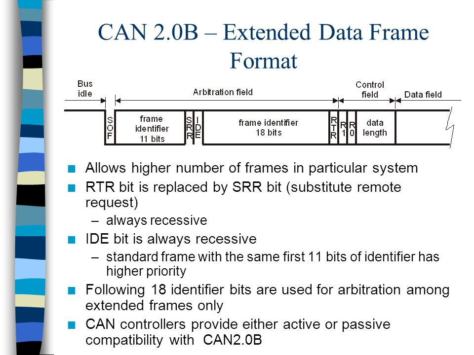 CAN 2.0B – Extended Data Frame Format