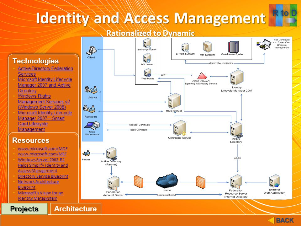 identity and access management Implement identity/access management to control access to it resources build a public key infrastructure (pki) to manage trust between identity providers (idps) and relying parties (rps) streamline identity authentication for applications with claims.