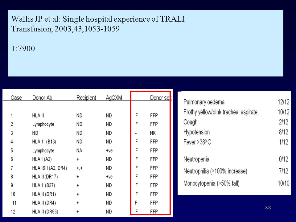 Wallis JP et al: Single hospital experience of TRALI Transfusion, 2003,43,1053-1059 1:7900
