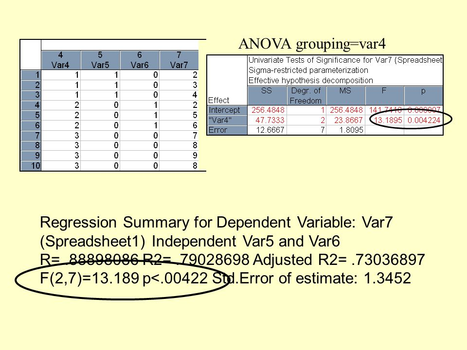ANOVA grouping=var4 Regression Summary for Dependent Variable: Var7 (Spreadsheet1) Independent Var5 and Var6.