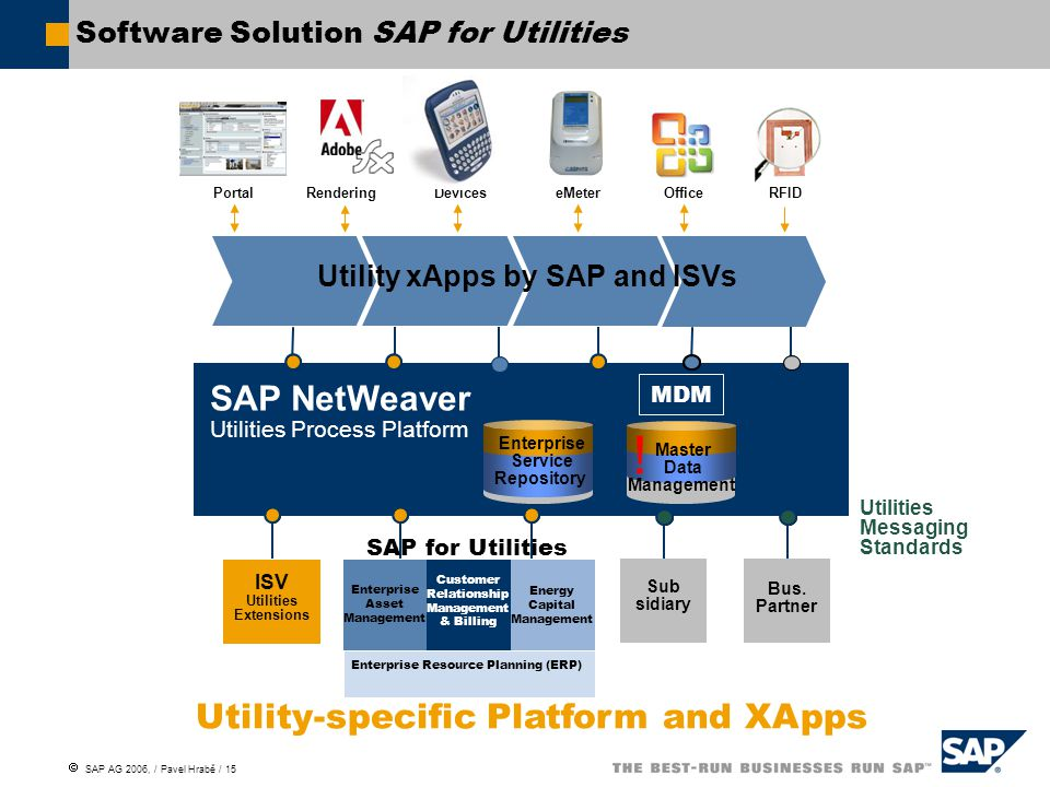 Software Solution SAP for Utilities