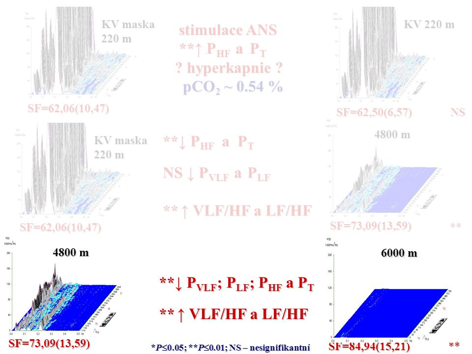 stimulace ANS **↑ PHF a PT hyperkapnie pCO2 ~ 0.54 % **↓ PHF a PT