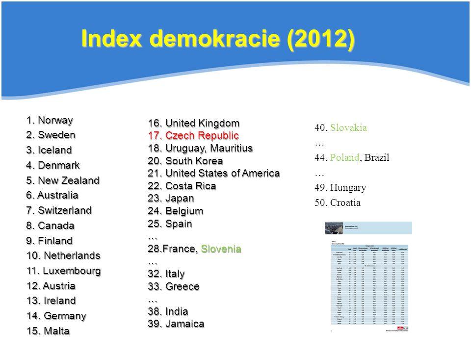 Index demokracie