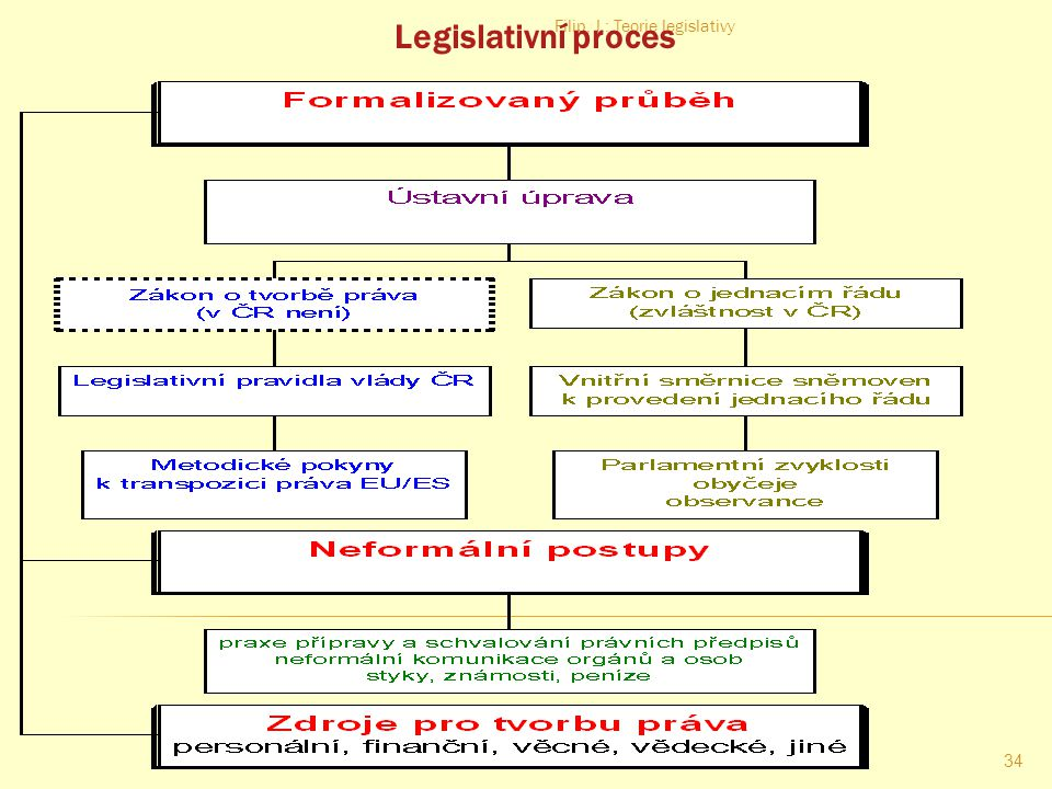Legislativní proces Filip, J.: Teorie legislativy