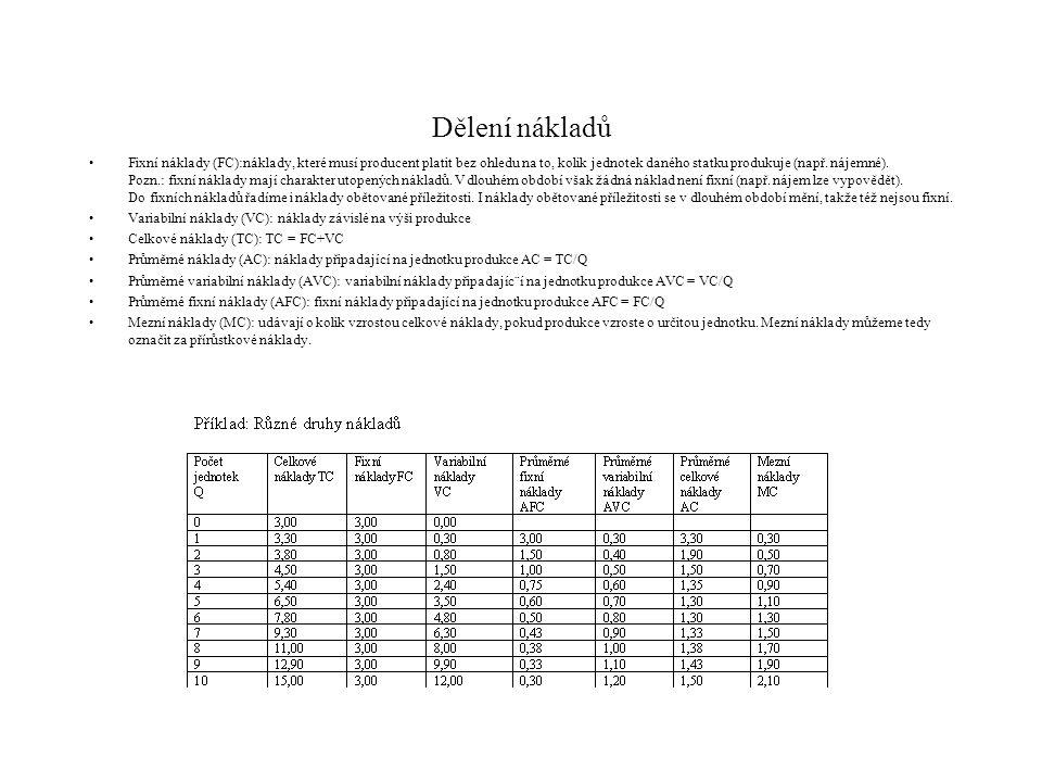 3c400856e348 Náklady a zisky producenta (výrobce