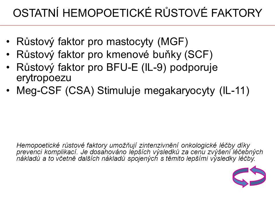 Režim léčby HPV 31